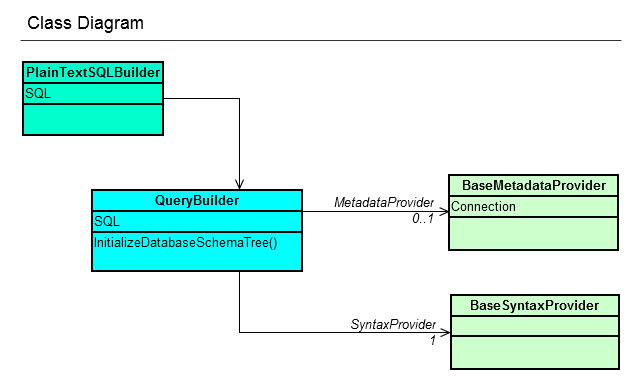Active query builder 2 edition reference or its unavailable you should place a few more components to setup active query builder properly below is the class diagram to illustrate the basics ccuart Images